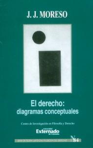 El derecho: diagramas conceptuales
